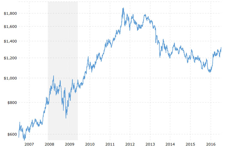 Gold Prices 10 Year Daily Silver Investment